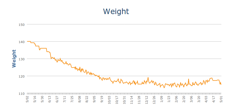 1 Year Weight Loss Chart