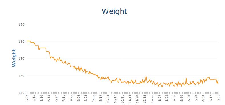 1 Year Weight Loss Chart